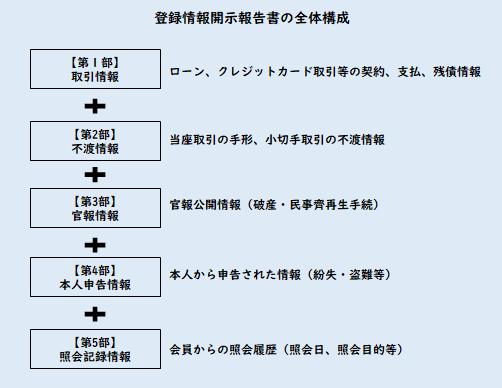 登録情報開示報告書の全体構成