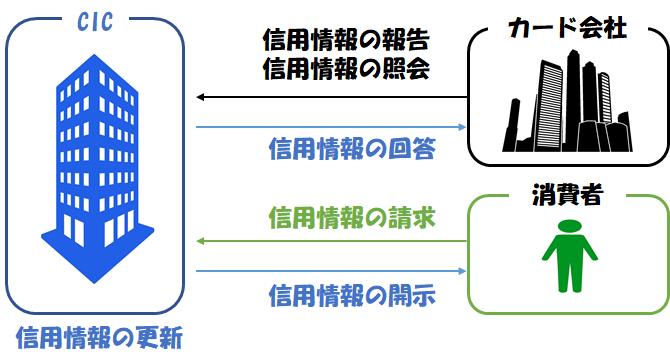 信用情報の更新、報告、開示の関係を図にまとめました。