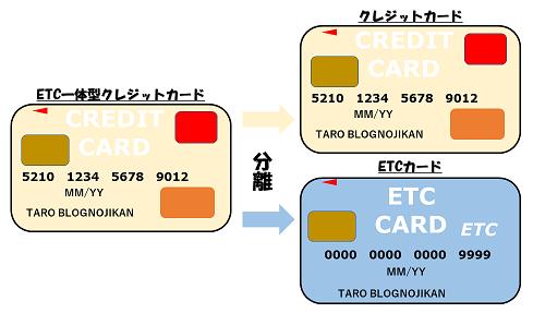 トヨタ etc カード 更新