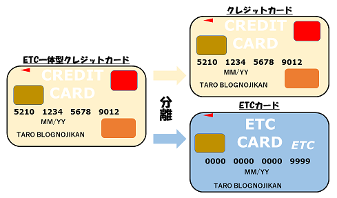 ETC一体型から分離型へ