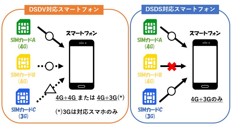 DSDVとDSDSのイメージです