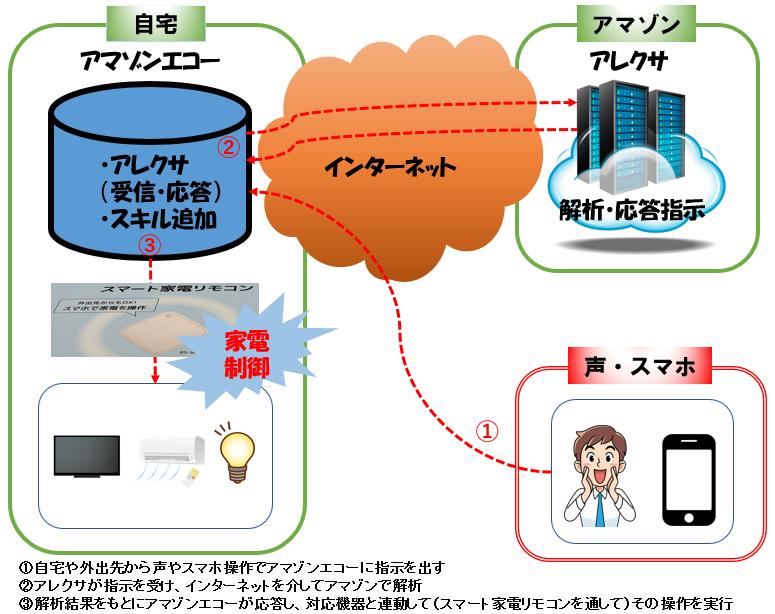 スマート家電リモコンのイメージ