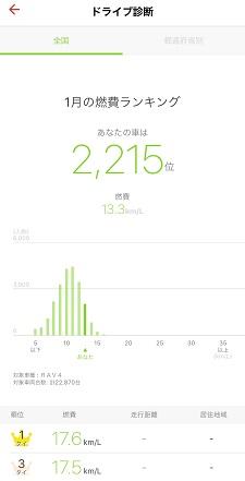 燃費ランキングは全国と登録都道府県で確認できます