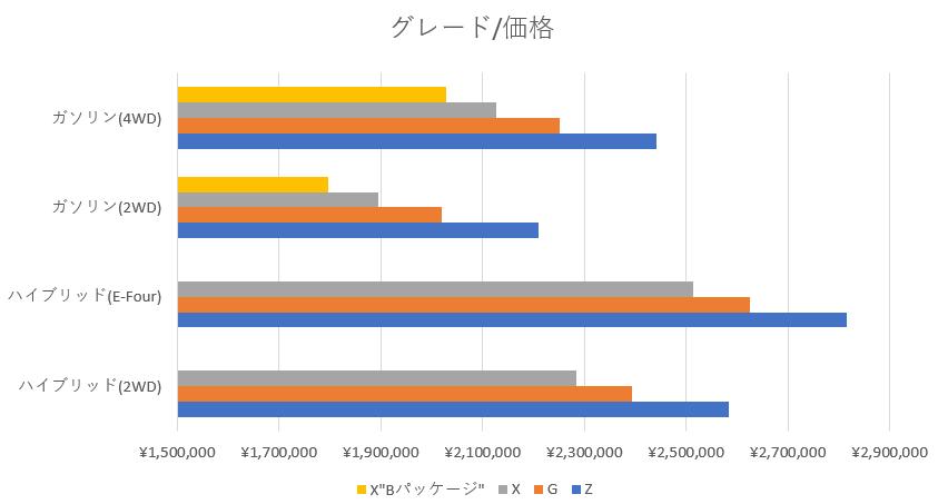 ヤリスクロス価格グラフ