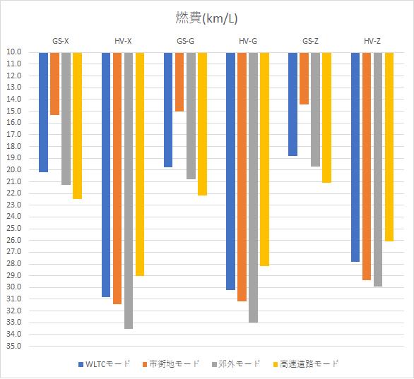 ヤリスクロスの燃費比較